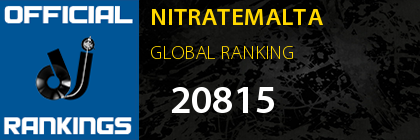 NITRATEMALTA GLOBAL RANKING