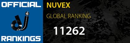 NUVEX GLOBAL RANKING