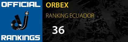 ORBEX RANKING ECUADOR