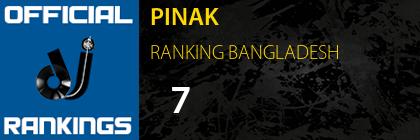 PINAK RANKING BANGLADESH