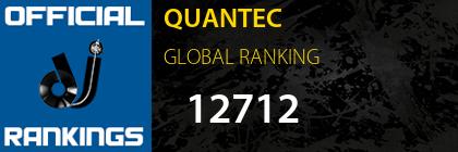 QUANTEC GLOBAL RANKING