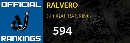 RALVERO GLOBAL RANKING
