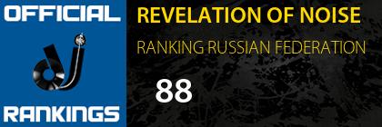 REVELATION OF NOISE RANKING RUSSIAN FEDERATION