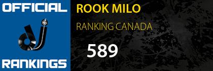 ROOK MILO RANKING CANADA
