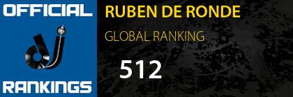 RUBEN DE RONDE GLOBAL RANKING