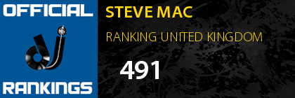 STEVE MAC RANKING UNITED KINGDOM