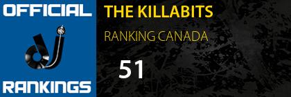 THE KILLABITS RANKING CANADA