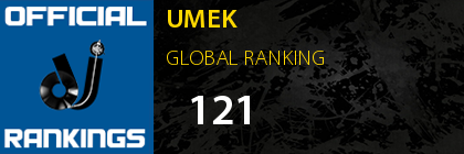 UMEK GLOBAL RANKING