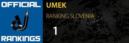 UMEK RANKING SLOVENIA