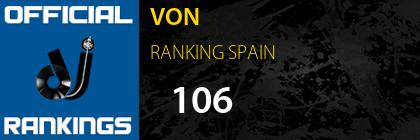 VON RANKING SPAIN