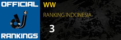 WW RANKING INDONESIA